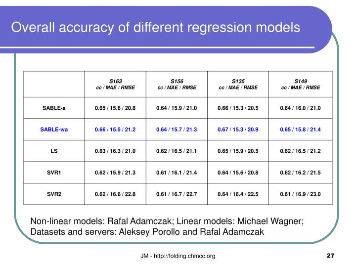 Overall accuracy of different regression models