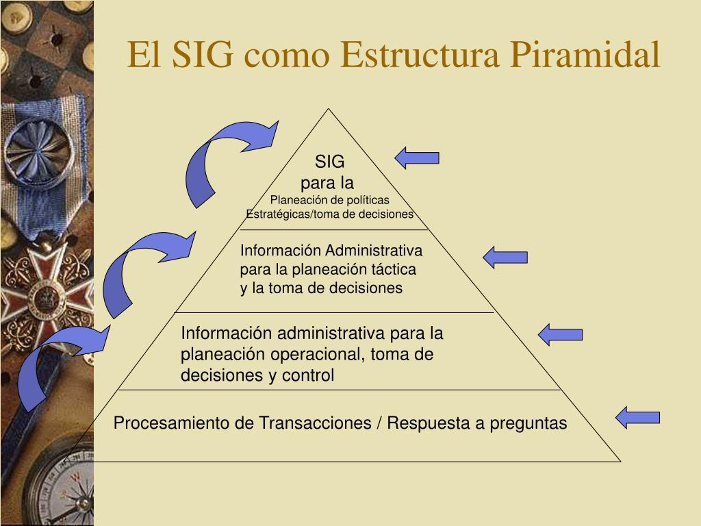 Ppt Sistema De Información Gerencial Unidad Iii Ii Clase