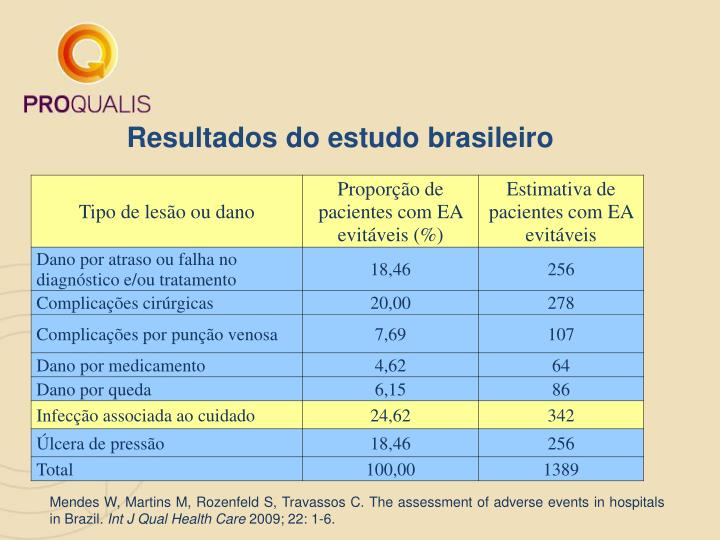Resultados do estudo brasileiro
