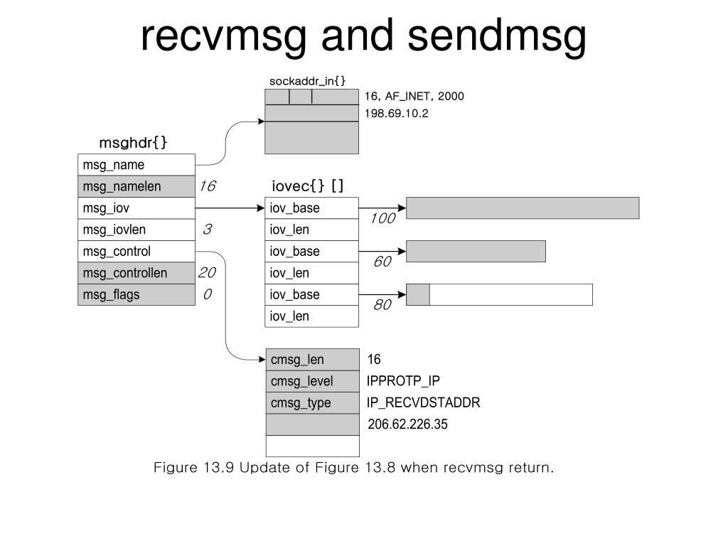 PPT - Unix Domain Protocols PowerPoint Presentation - ID:5416409