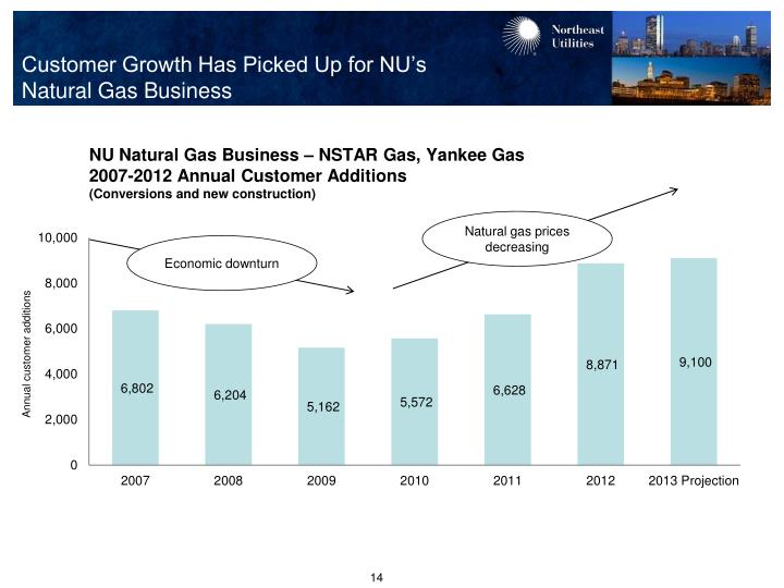 Customer Growth Has Picked Up for NU's                     Natural Gas Business