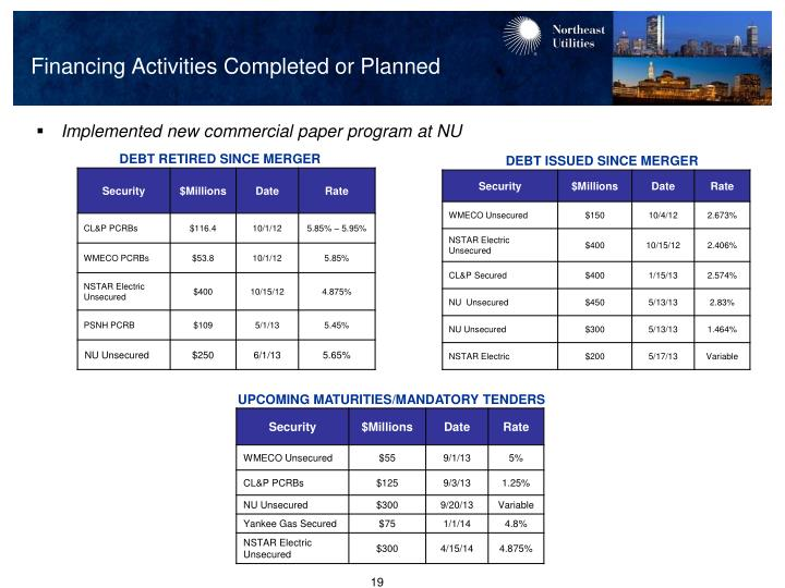 Financing Activities Completed or Planned