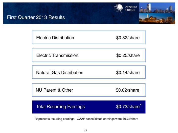 First Quarter 2013 Results