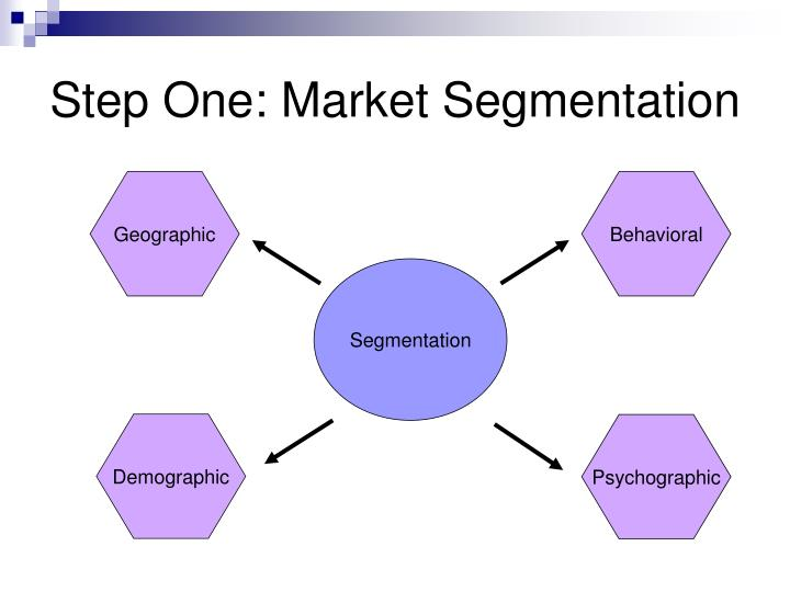 """rediscovering market segmentation Rediscovering market segmentation essay  introduction: through this paper, the authors daniel yankelovich and david meer direct the attention to the true purpose of market segmentation – """"discovering customers whose behaviors can be changed or whose needs are not being met"""" - rediscovering market segmentation essay introduction."""