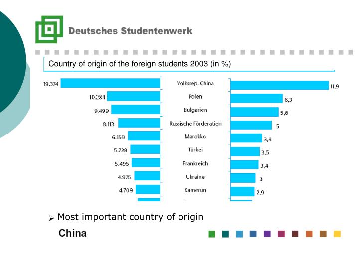 Country of origin of the foreign students 2003 (in %)