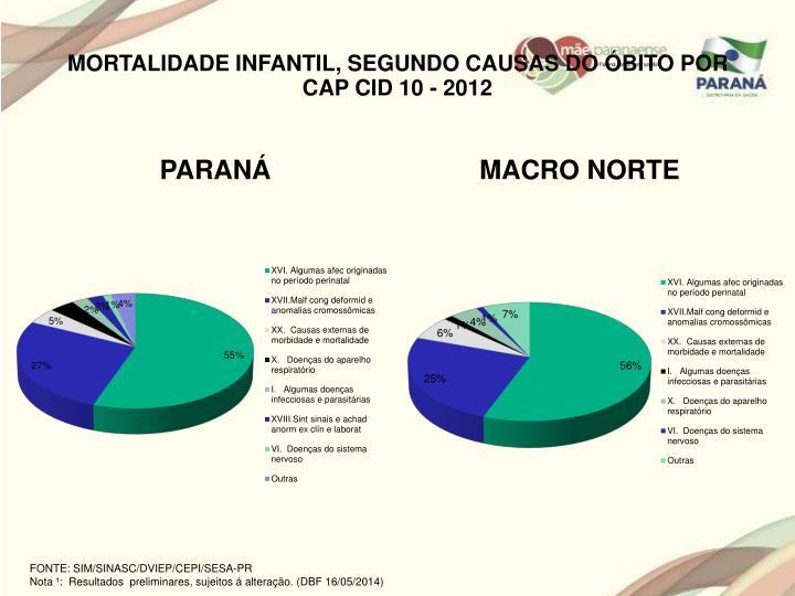 MORTALIDADE INFANTIL, SEGUNDO CAUSAS DO ÓBITO POR CAP CID 10 - 2012