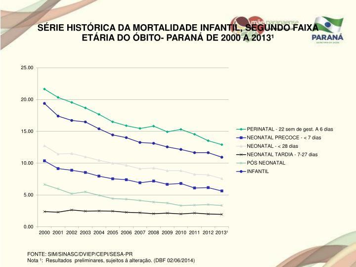 SÉRIE HISTÓRICA DA MORTALIDADE INFANTIL, SEGUNDO FAIXA ETÁRIA DO ÓBITO- PARANÁ DE 2000 A 2013¹