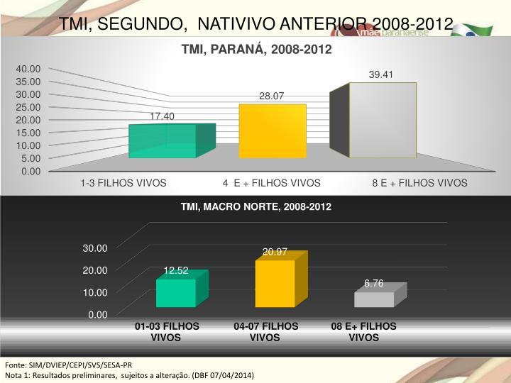 TMI, SEGUNDO,  NATIVIVO ANTERIOR 2008-2012