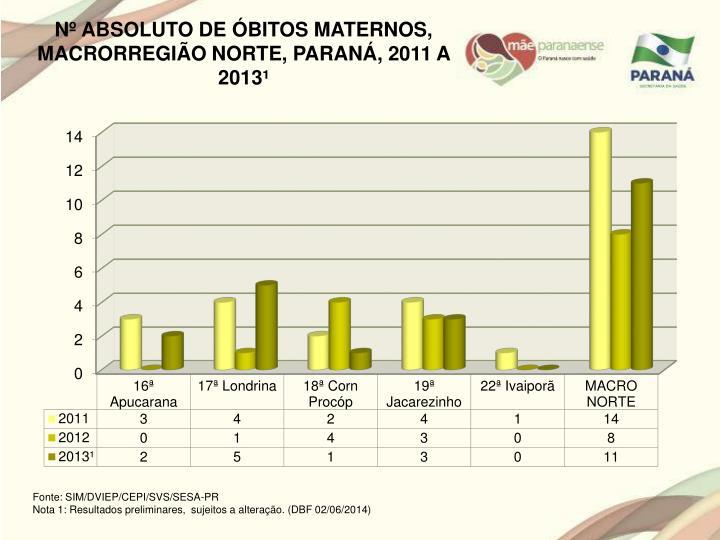 Nº ABSOLUTO DE ÓBITOS MATERNOS, MACRORREGIÃO NORTE, PARANÁ, 2011 A 2013¹