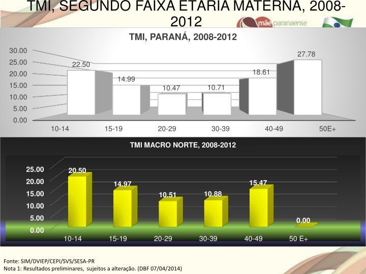 TMI, SEGUNDO FAIXA ETÁRIA MATERNA, 2008-2012