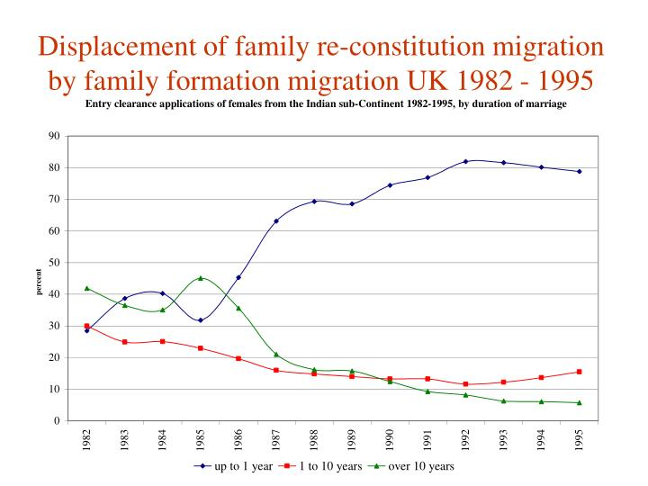 Displacement of family re-constitution migration by family formation migration UK 1982 - 1995