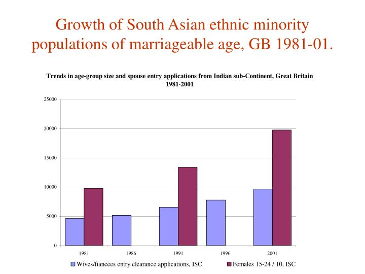 Growth of South Asian ethnic minority populations of marriageable age, GB 1981-01.