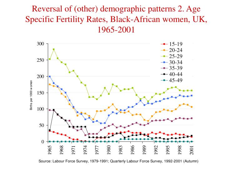 Reversal of (other) demographic patterns 2. Age Specific Fertility Rates, Black-African women, UK, 1965-2001