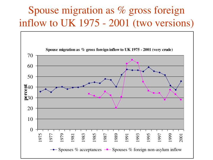 Spouse migration as % gross foreign inflow to UK 1975 - 2001 (two versions)