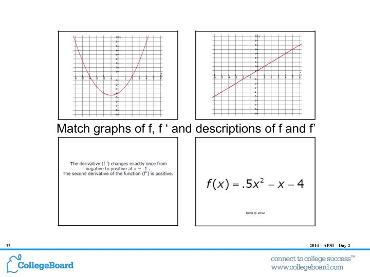 Connecting Graphs of f, f' and