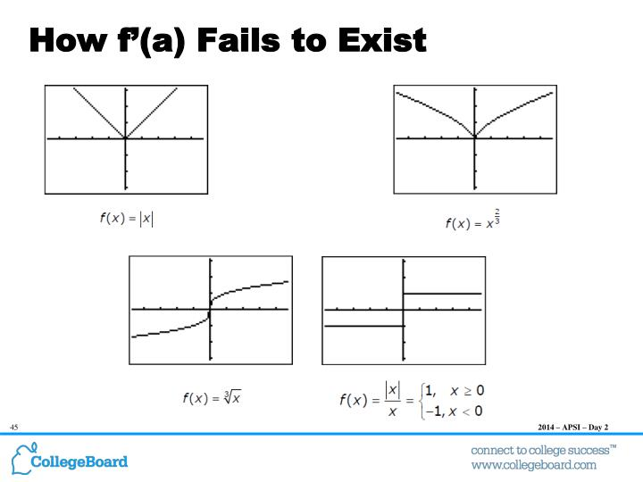 How f'(a) Fails to Exist