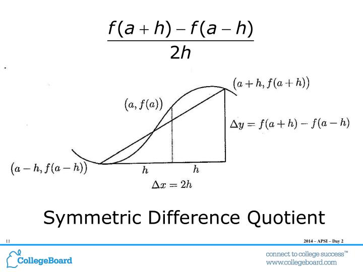 Symmetric Difference Quotient