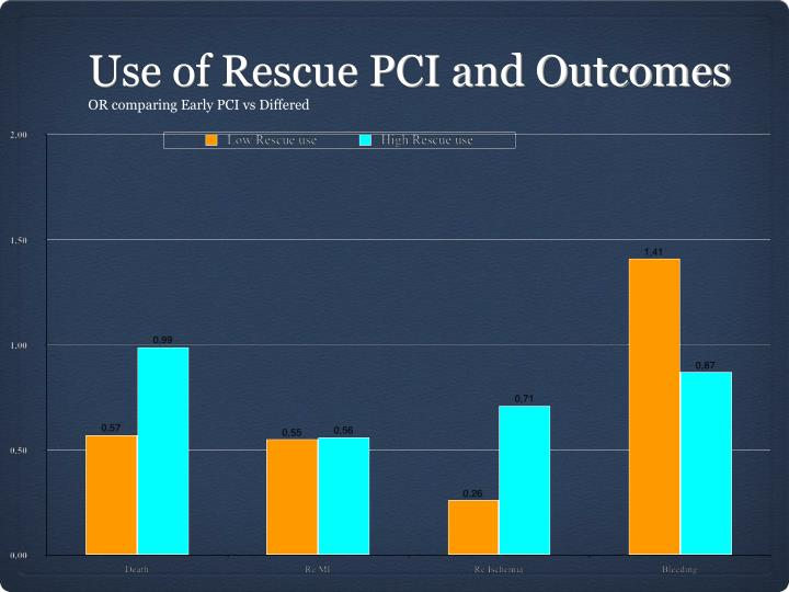 Use of Rescue PCI and Outcomes