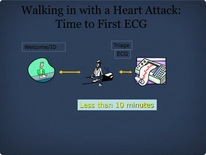 Walking in with a Heart Attack: