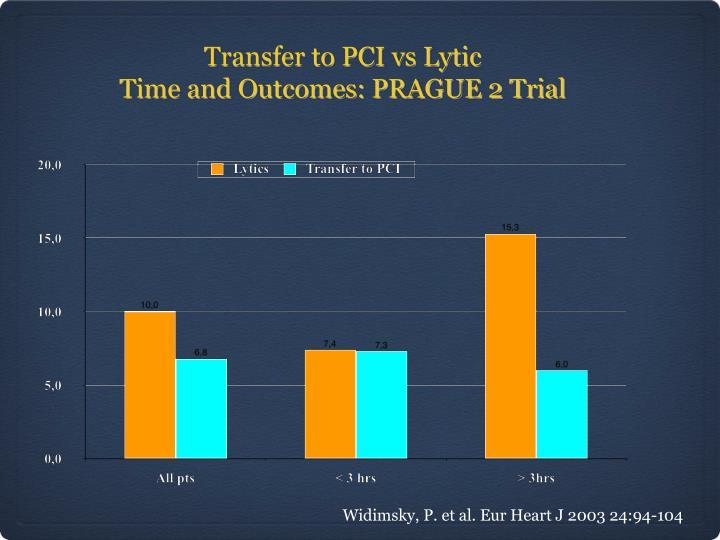 Transfer to PCI vs Lytic