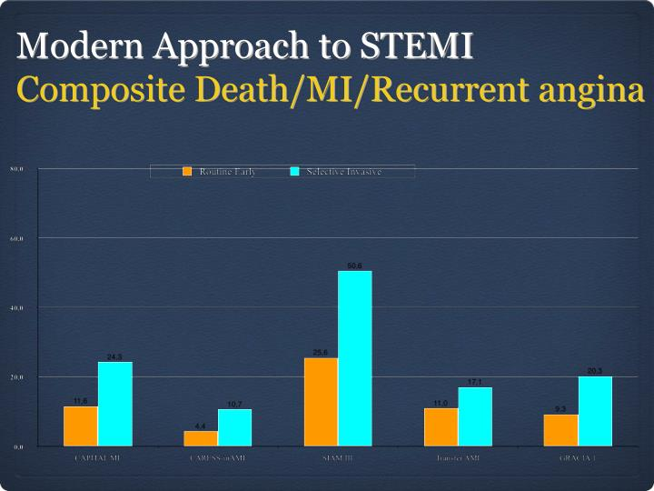 Modern Approach to STEMI