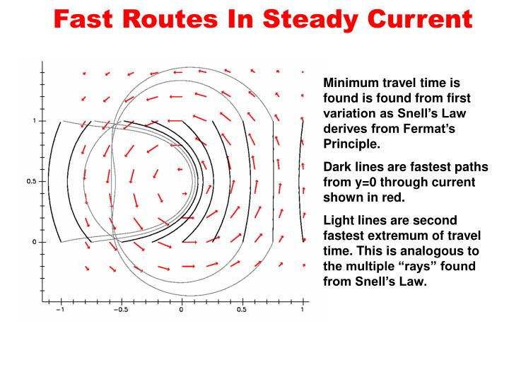 Fast routes in steady current
