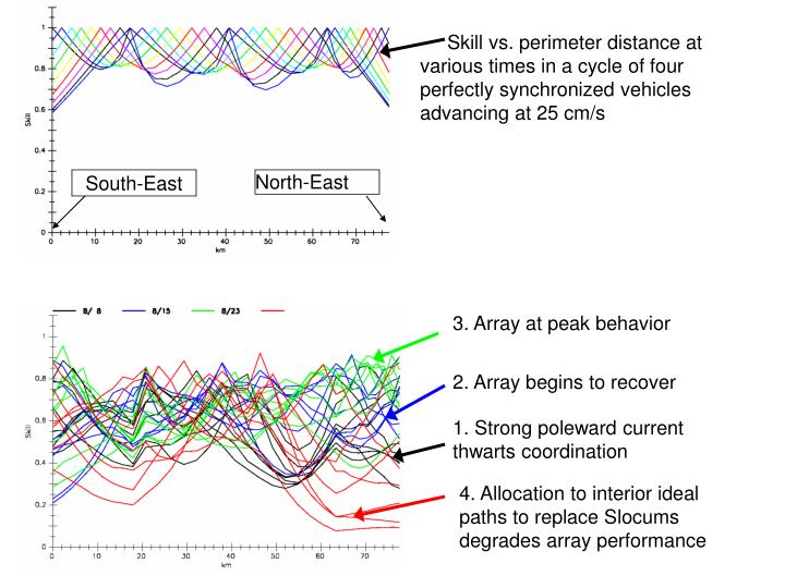Skill vs. perimeter distance at various times in a cycle of four perfectly synchronized vehicles advancing at 25 cm/s