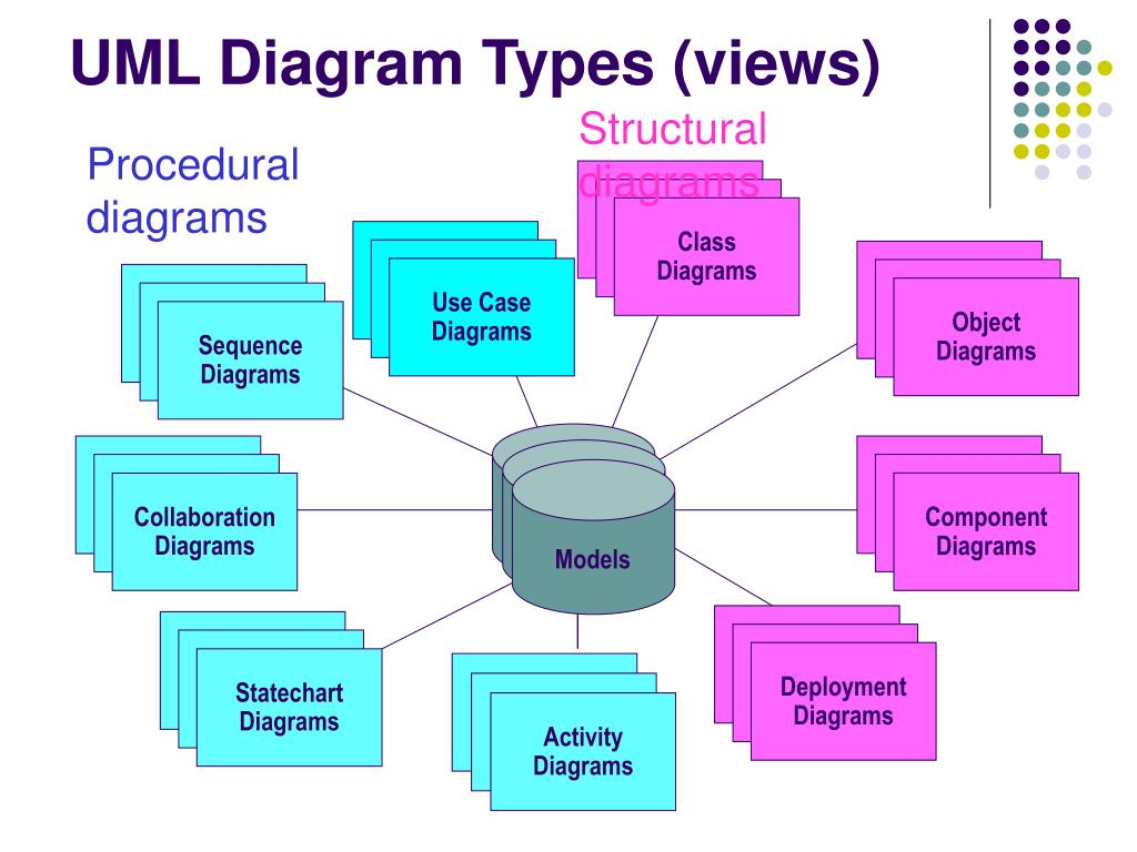PPT - Object-Process Methodology (OPM) vs. UML: A Code ...