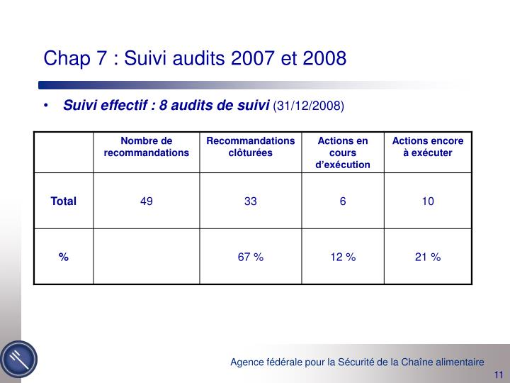 Chap 7 : Suivi audits 2007 et 2008