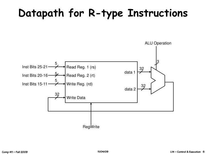 Datapath for R-type Instructions