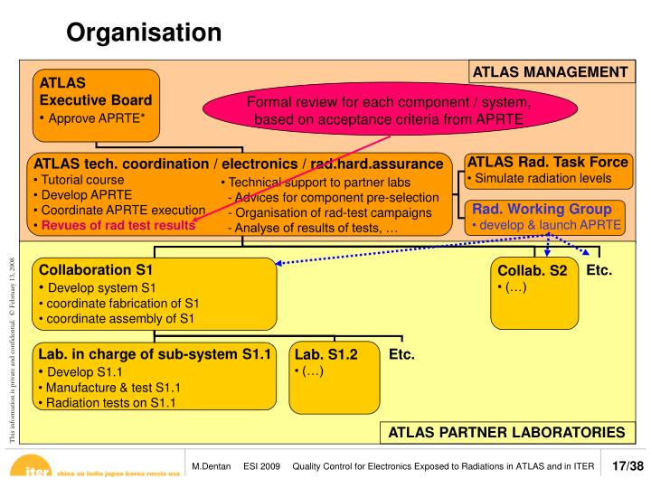 Formal review for each component / system,