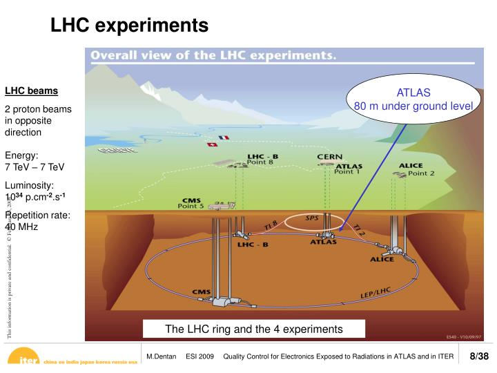 L'anneau LHC et les 4 expériences