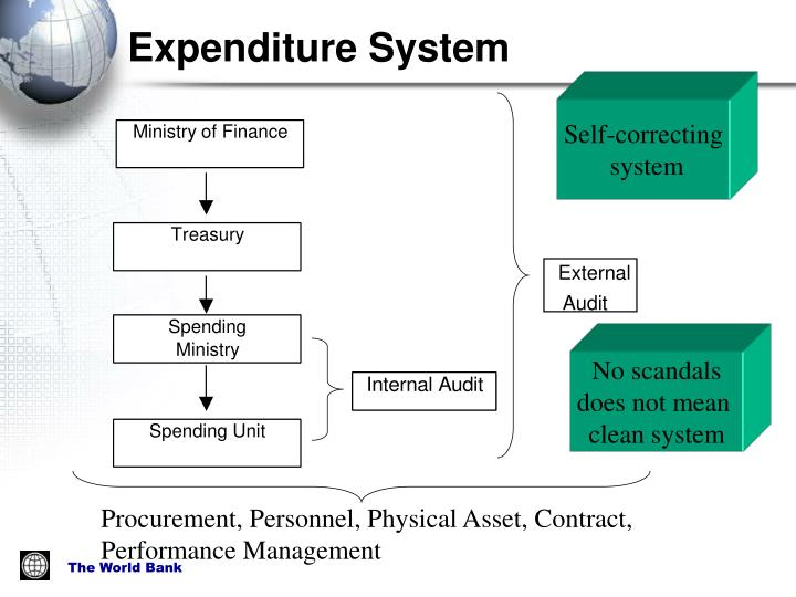 Expenditure System