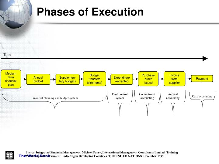 Phases of Execution