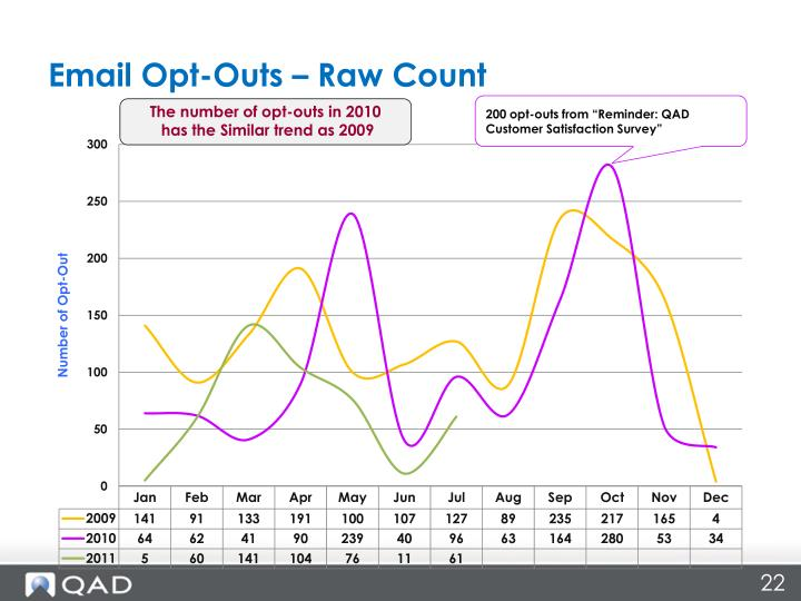 Email Opt-Outs – Raw Count