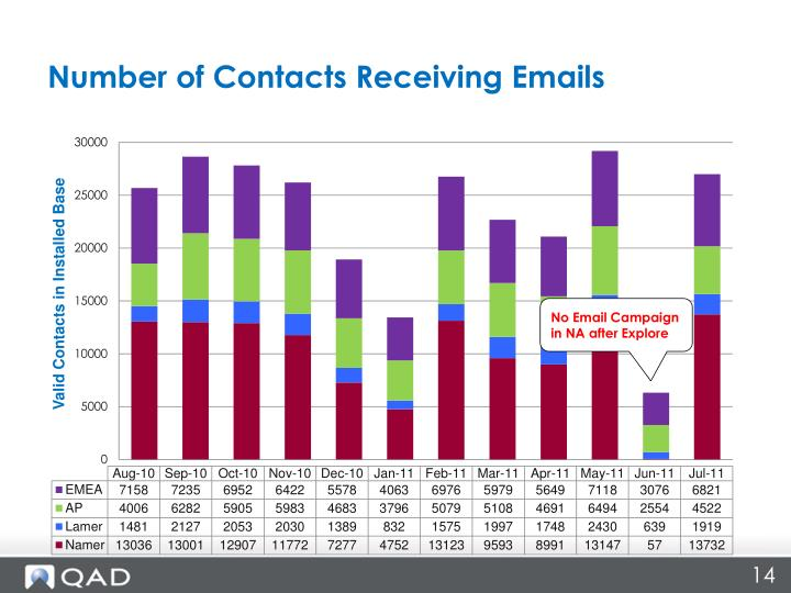 Number of Contacts Receiving Emails
