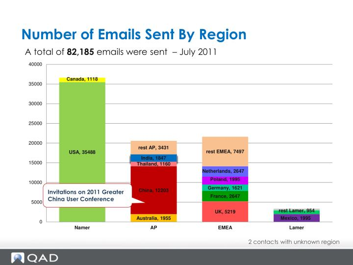 Number of Emails Sent By Region