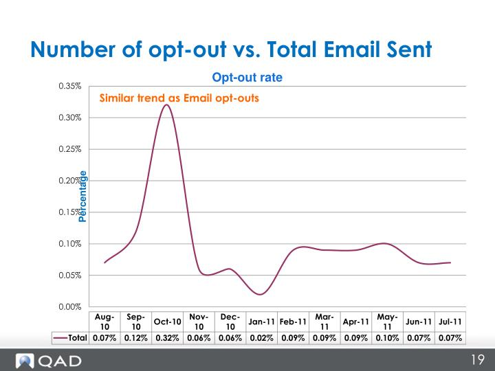Number of opt-out vs. Total Email Sent
