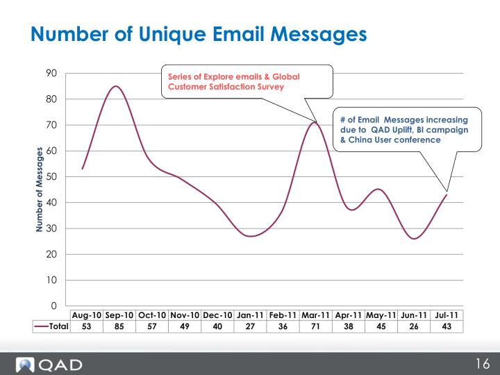 Number of Unique Email Messages