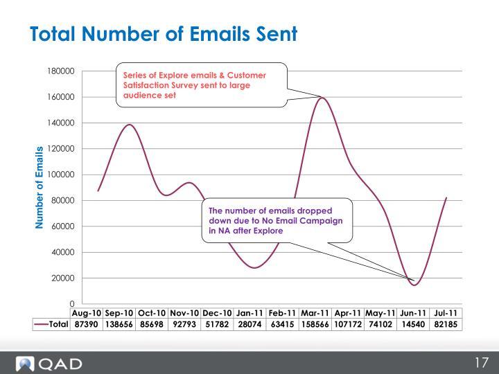 Total Number of Emails Sent