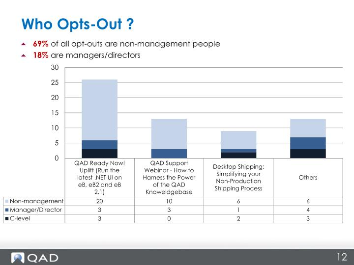 Who Opts-Out ?