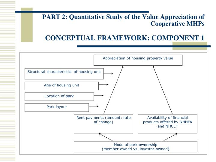 Appreciation of housing property value