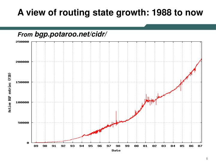 A view of routing state growth: 1988 to now