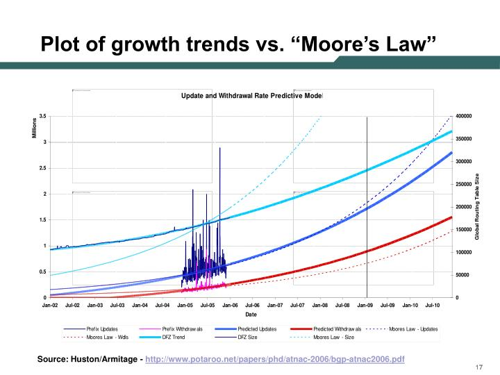 """Plot of growth trends vs. """"Moore's Law"""""""