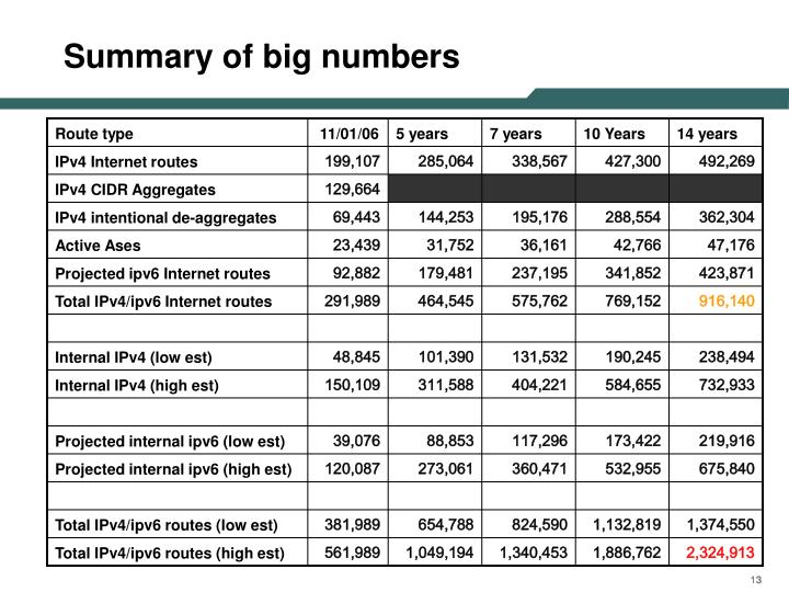 Summary of big numbers