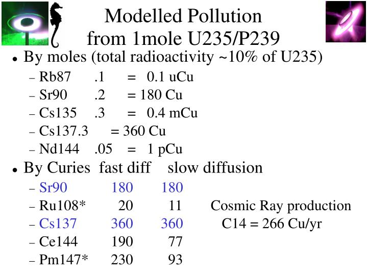 Modelled Pollution