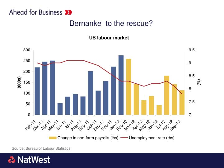 Bernanke  to the rescue?