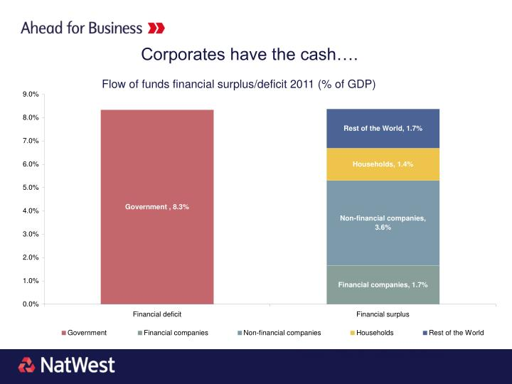 Corporates have the cash….