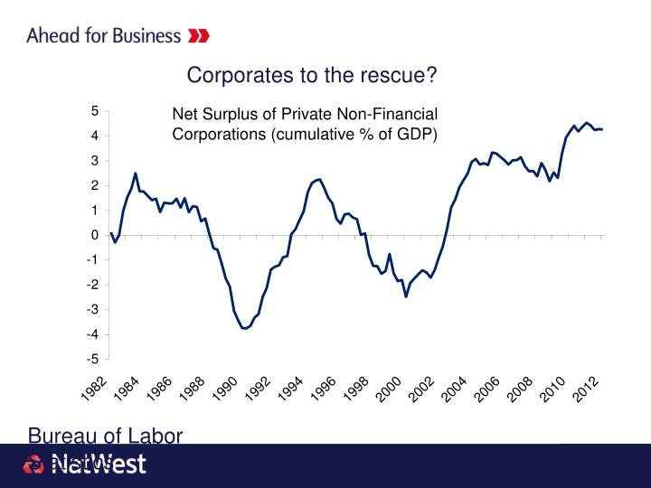 Corporates to the rescue?