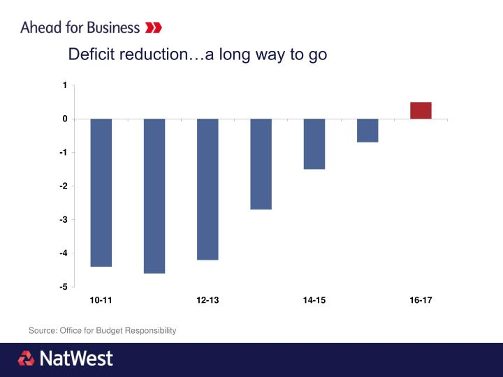 Deficit reduction…a long way to go
